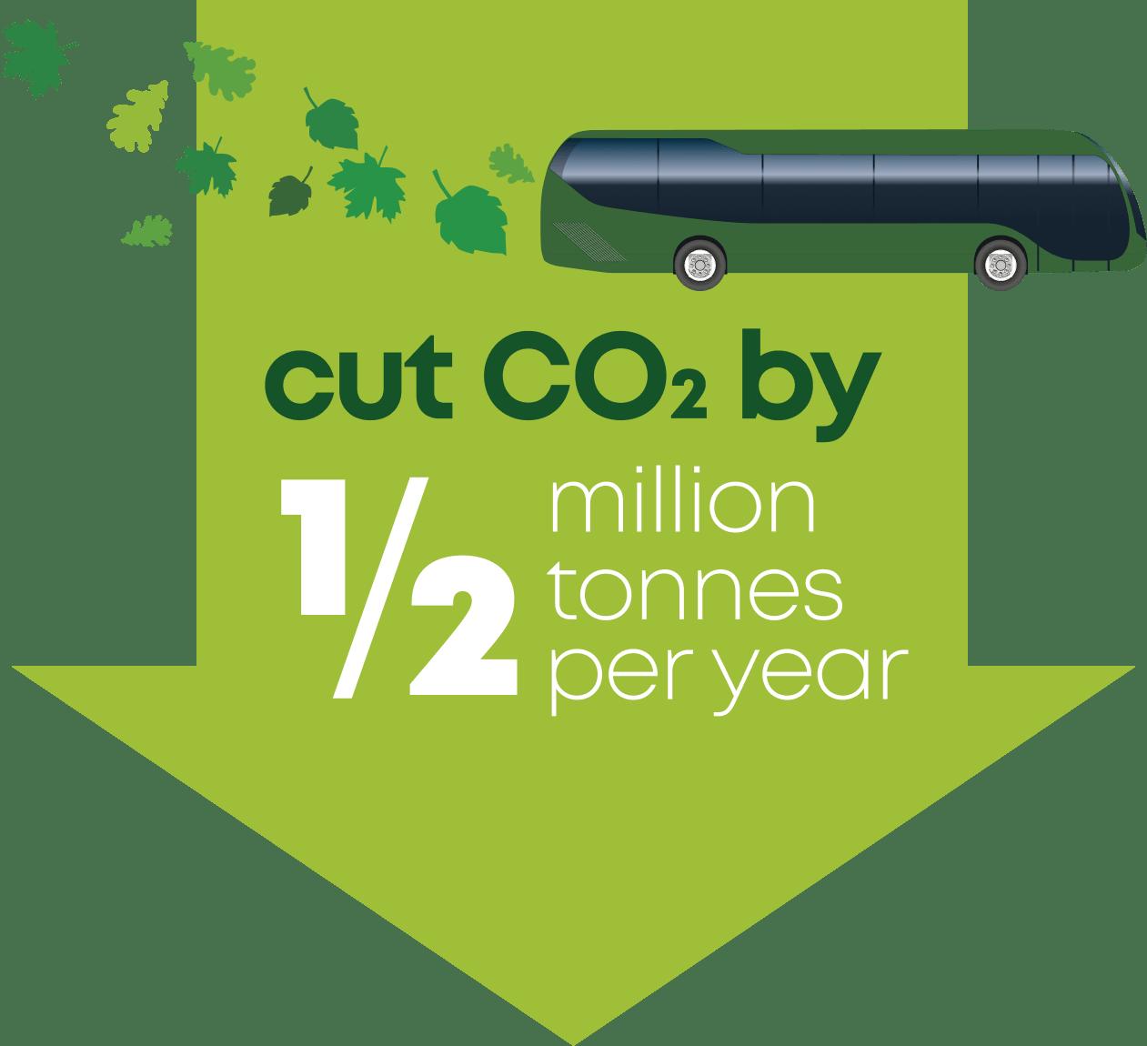 cut co2 by 1/2 million tonnes per year