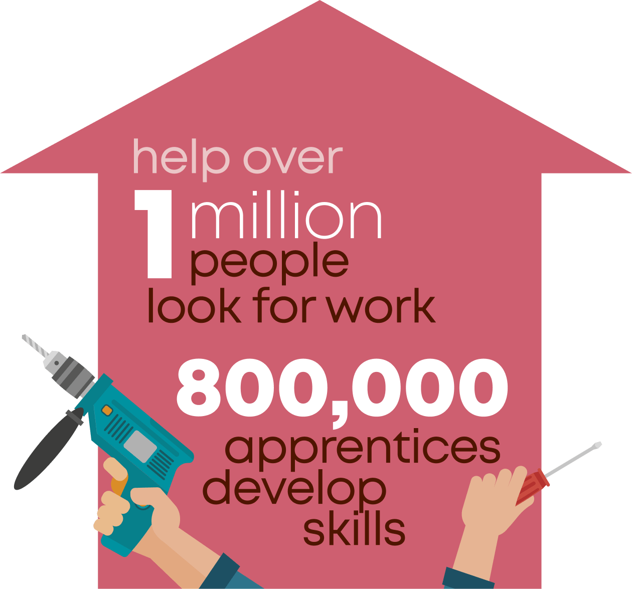 help over 1 million people look for work. 800000 apprentices develop skills